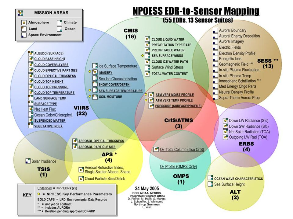 Source: PolarMax NPOESS System Overview, NGST & Raytheon, 27 Oct 200510 NPOESS Performance System Requirement Categories Data Quality (EDR Attributes) Data Latency Data Availability Operational Availability SMD/HRD Interoperability Data Access (and Autonomy) SARSAT and A-DCS Endurance/Survivability LRD SMD, 95% HRD/LRD Performance vs.