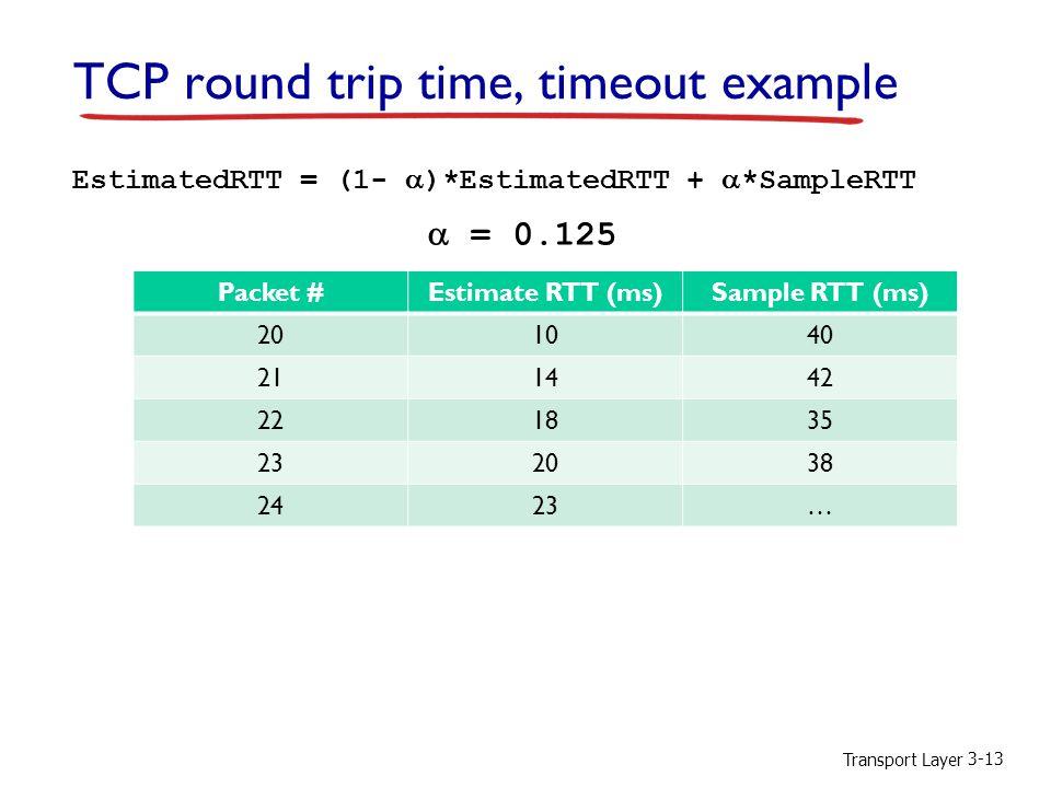 Transport Layer 3-13 EstimatedRTT = (1-  )*EstimatedRTT +  *SampleRTT TCP round trip time, timeout example Packet #Estimate RTT (ms)Sample RTT (ms) 201040 211442 221835 232038 2423…  = 0.125