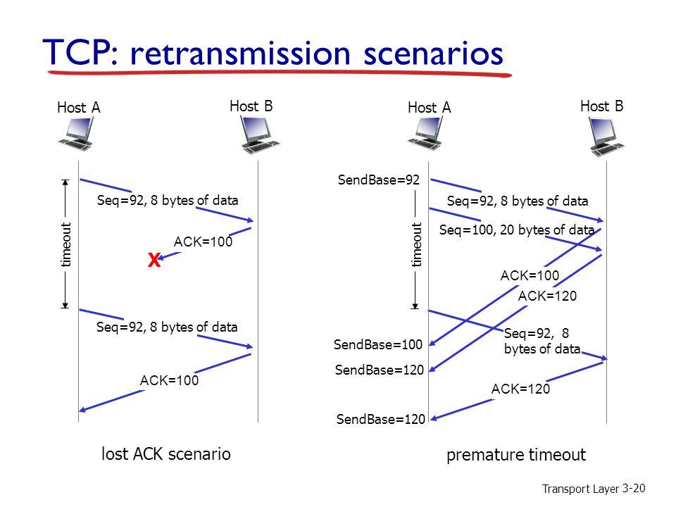 Transport Layer 3-20 TCP: retransmission scenarios lost ACK scenario Host B Host A Seq=92, 8 bytes of data ACK=100 Seq=92, 8 bytes of data X timeout ACK=100 premature timeout Host B Host A Seq=92, 8 bytes of data ACK=100 Seq=92, 8 bytes of data timeout ACK=120 Seq=100, 20 bytes of data ACK=120 SendBase=100 SendBase=120 SendBase=92