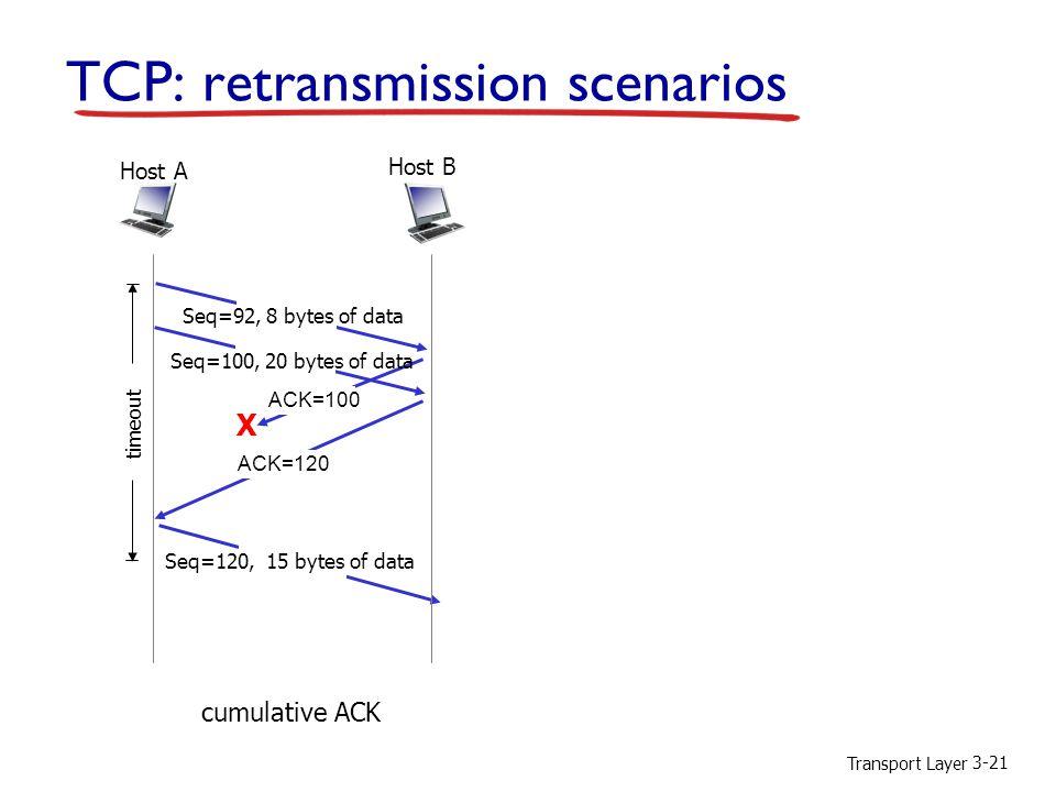 Transport Layer 3-21 TCP: retransmission scenarios X cumulative ACK Host B Host A Seq=92, 8 bytes of data ACK=100 Seq=120, 15 bytes of data timeout Seq=100, 20 bytes of data ACK=120