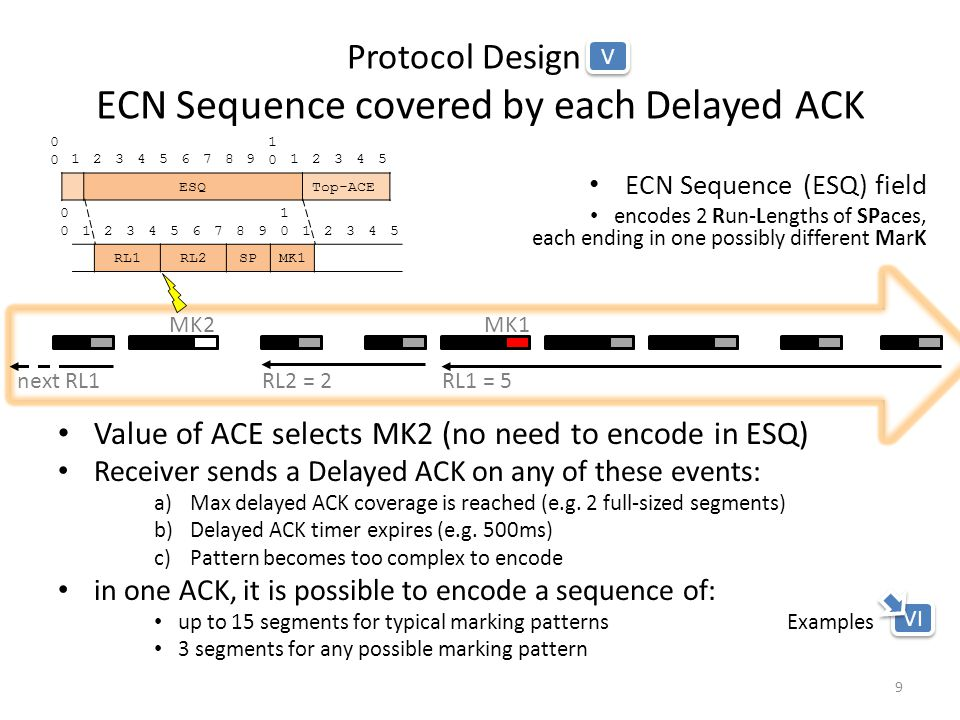 Protocol Design V ECN Sequence covered by each Delayed ACK ECN Sequence (ESQ) field encodes 2 Run-Lengths of SPaces, each ending in one possibly different MarK Value of ACE selects MK2 (no need to encode in ESQ) Receiver sends a Delayed ACK on any of these events: a)Max delayed ACK coverage is reached (e.g.