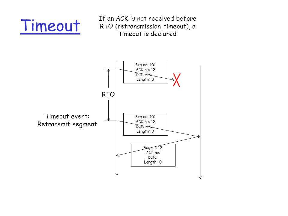 Timeout RTO If an ACK is not received before RTO (retransmission timeout), a timeout is declared Seq no: 101 ACK no: 12 Data: HEL Length: 3 Seq no: 101 ACK no: 12 Data: HEL Length: 3 Timeout event: Retransmit segment Seq no: 12 ACK no: Data: Length: 0