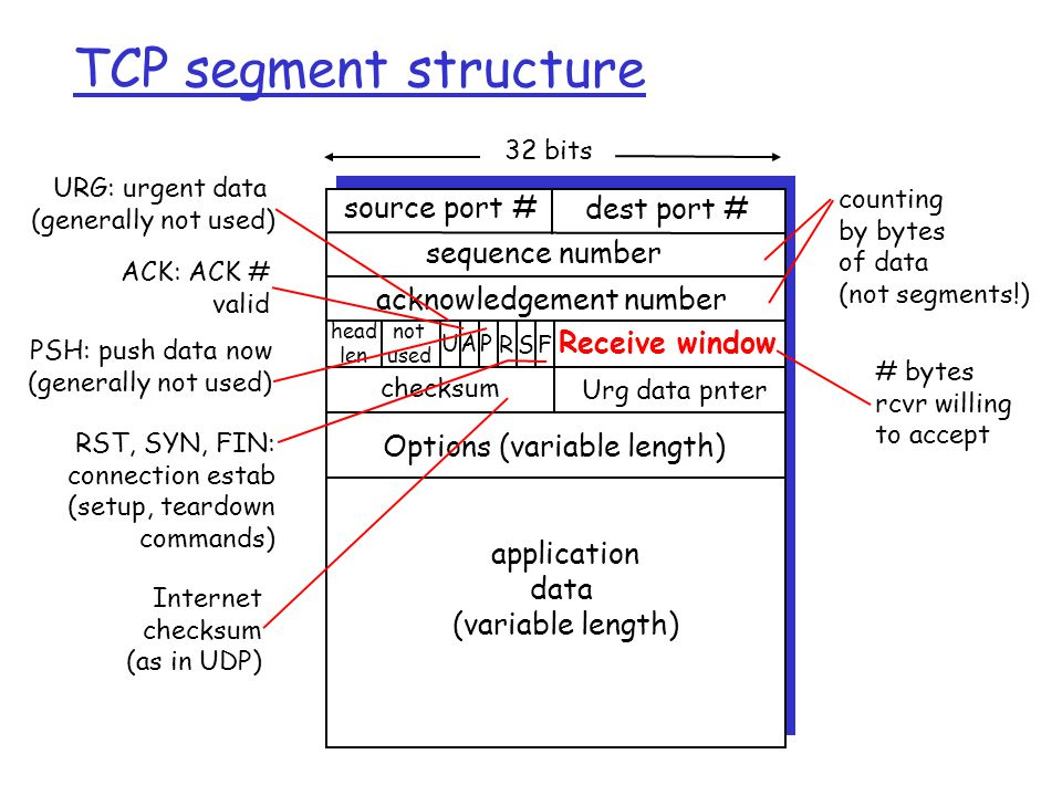 TCP segment structure source port # dest port # 32 bits application data (variable length) sequence number acknowledgement number Receive window Urg data pnter checksum F SR PAU head len not used Options (variable length) URG: urgent data (generally not used) ACK: ACK # valid PSH: push data now (generally not used) RST, SYN, FIN: connection estab (setup, teardown commands) Internet checksum (as in UDP) # bytes rcvr willing to accept counting by bytes of data (not segments!)