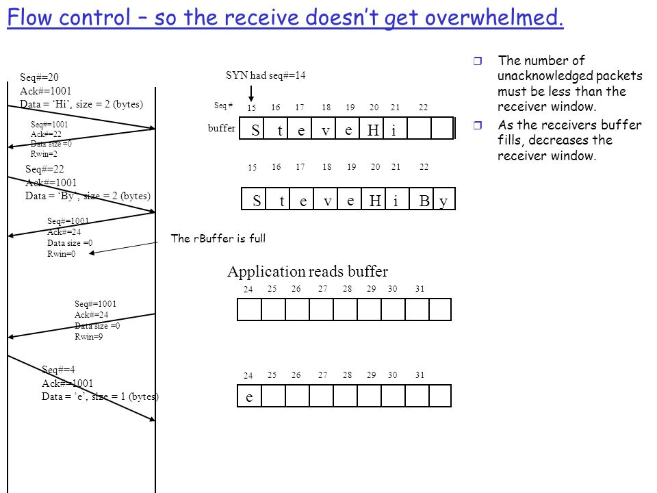 Flow control – so the receive doesn't get overwhelmed.