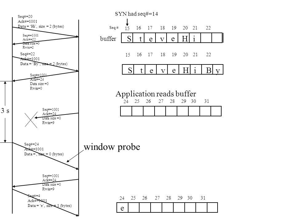 Seq#=20 Ack#=1001 Data = 'Hi', size = 2 (bytes) Seq#=1001 Ack#=24 Data size =0 Rwin=0 Seq#=22 Ack#=1001 Data = 'By', size = 2 (bytes) Seq#=1001 Ack#=22 Data size =0 Rwin=2 buffer Seq#=1001 Ack#=24 Data size =0 Rwin=9 Seq#=1001 Ack#=24 Data size =0 Rwin=9 3 s Seq#=4 Ack#=1001 Data = 'e', size = 1 (bytes) 15 Seq # SYN had seq#=14 16171819202122 Stev e Hi Stev e HiBy 15 16171819202122 24 25262728293031 Application reads buffer 24 25262728293031 e Seq#=24 Ack#=1001 Data =, size = 0 (bytes) window probe