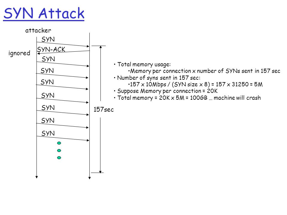 SYN Attack attacker SYN ignored SYN-ACK SYN 157sec Total memory usage: Memory per connection x number of SYNs sent in 157 sec Number of syns sent in 157 sec: 157 x 10Mbps / (SYN size x 8) = 157 x 31250 = 5M Suppose Memory per connection = 20K Total memory = 20K x 5M = 100GB … machine will crash