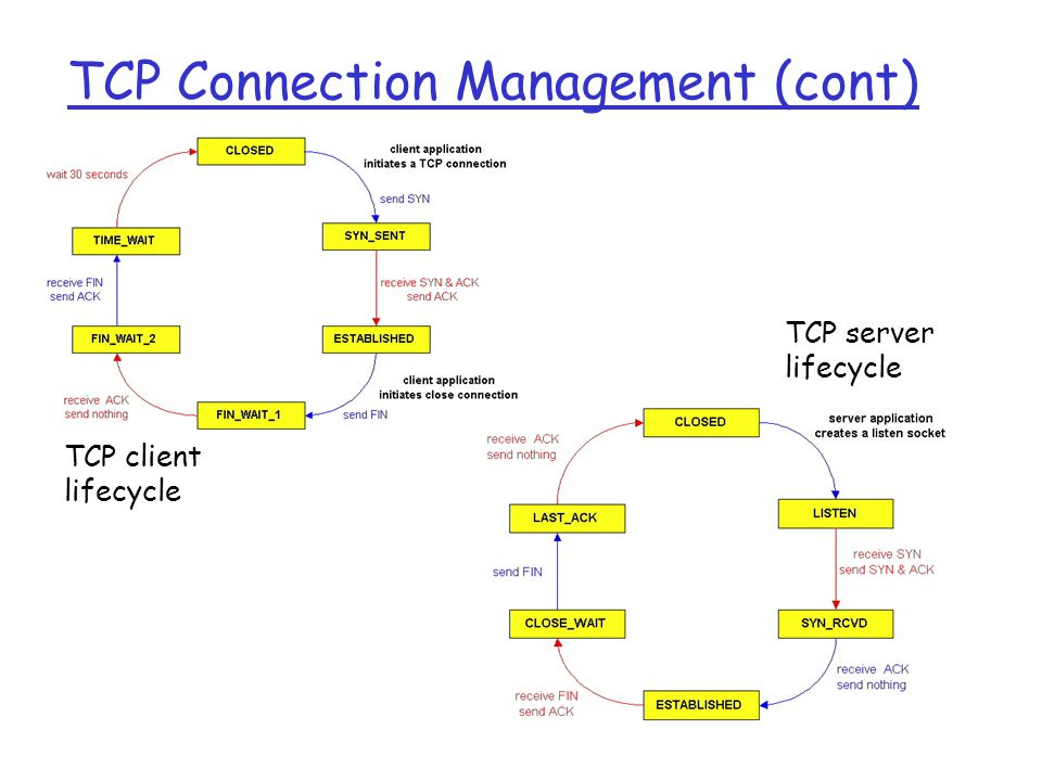 TCP Connection Management (cont) TCP client lifecycle TCP server lifecycle