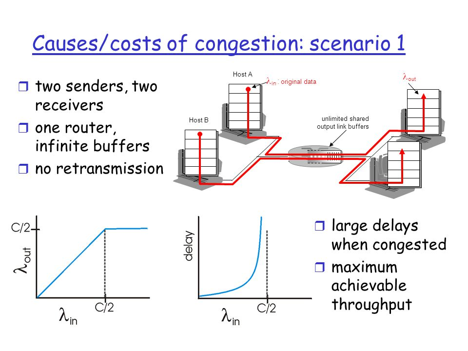 Causes/costs of congestion: scenario 1 r two senders, two receivers r one router, infinite buffers r no retransmission r large delays when congested r maximum achievable throughput unlimited shared output link buffers Host A in : original data Host B out