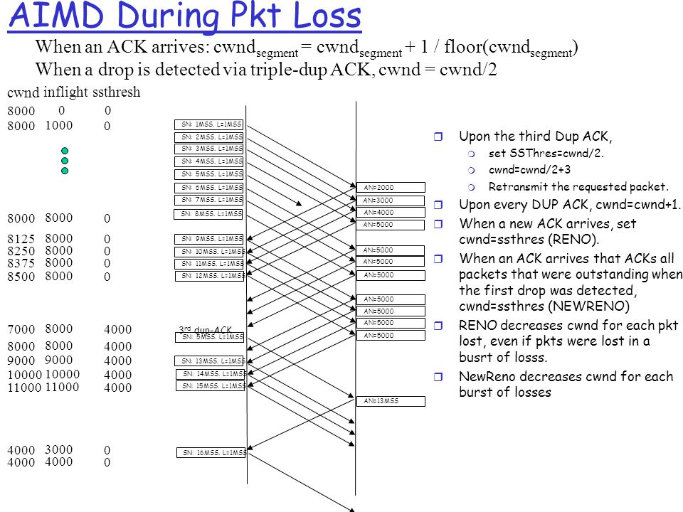 AIMD During Pkt Loss When an ACK arrives: cwnd segment = cwnd segment + 1 / floor(cwnd segment ) When a drop is detected via triple-dup ACK, cwnd = cwnd/2 cwnd 8000 inflight 0 ssthresh 0 8000 1000 08000 0 SN: 1MSS.