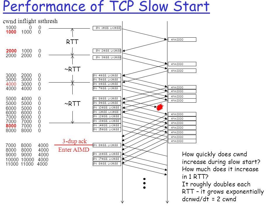 Performance of TCP Slow Start cwnd inflightssthresh SN: 1MSS.