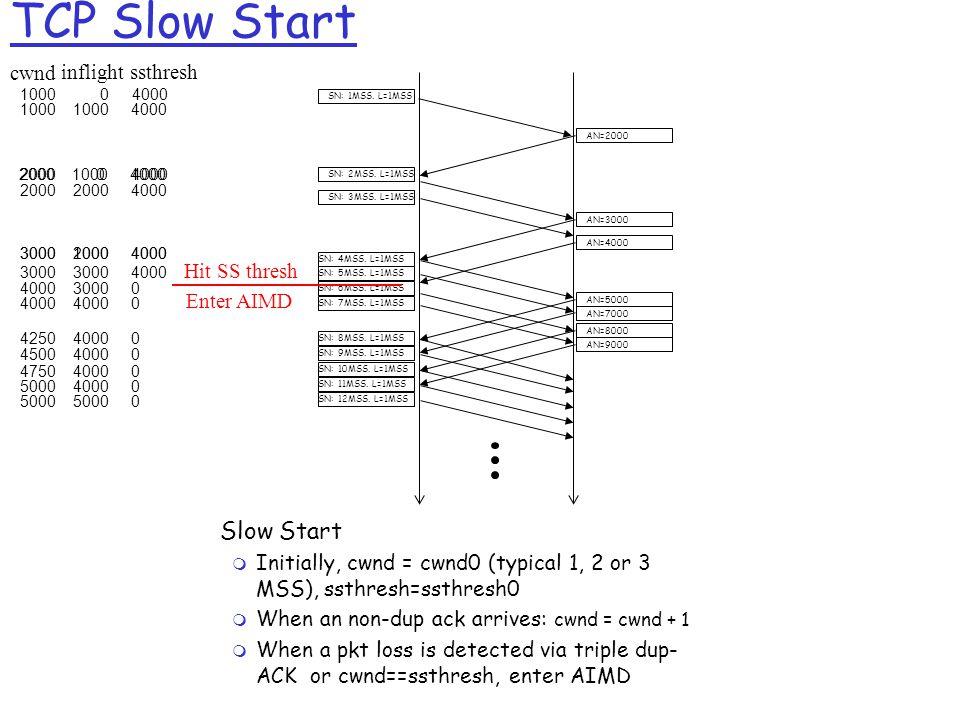 TCP Slow Start cwnd inflightssthresh SN: 1MSS.