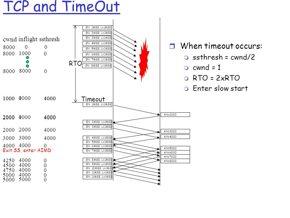 TCP and TimeOut cwnd 8000 inflight 0 ssthresh 0 8000 1000 08000 02000 1000 4000 SN: 1MSS.