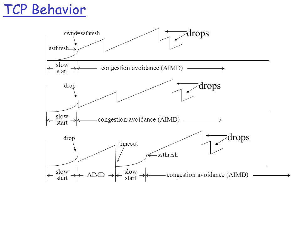 TCP Behavior slow start congestion avoidance (AIMD) drops cwnd=ssthresh drops drop drops drop timeout ssthresh slow start AIMD congestion avoidance (AIMD) slow start congestion avoidance (AIMD)