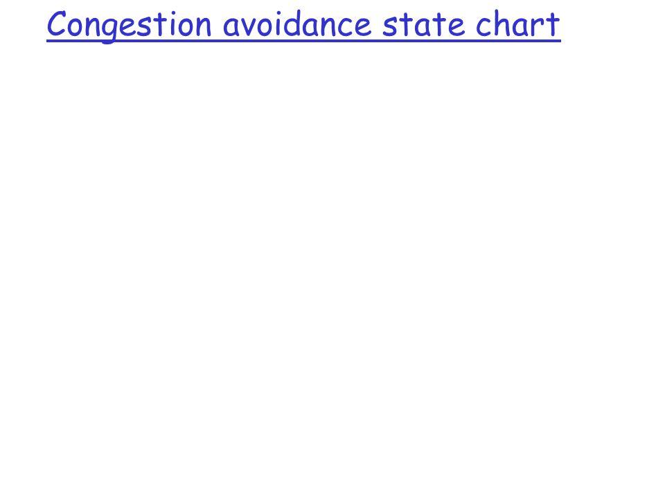 Congestion avoidance state chart