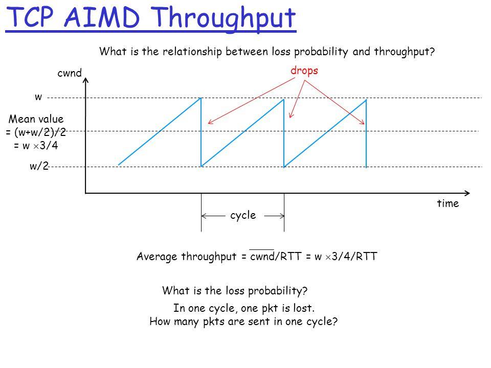 TCP AIMD Throughput w w/2 Mean value = (w+w/2)/2 = w  3/4 Average throughput = cwnd/RTT = w  3/4/RTT time cwnd drops What is the loss probability.