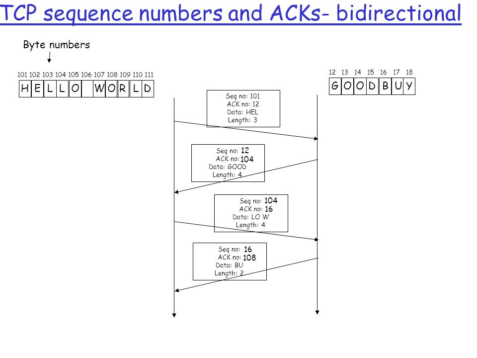 TCP sequence numbers and ACKs- bidirectional 110108 HELLO WORLD 101102103104105106107109111 Byte numbers GOODB UY 12131415161718 Seq no: 101 ACK no: 12 Data: HEL Length: 3 Seq no: ACK no: Data: GOOD Length: 4 Seq no: ACK no: Data: LO W Length: 4 Seq no: ACK no: Data: BU Length: 2 12 104 16 108 16