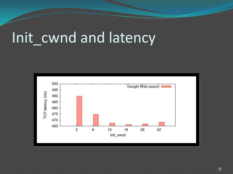 Init_cwnd and latency 33