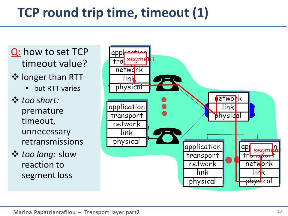 Marina Papatriantafilou – Transport layer part2 13 application transport network link physical application transport network link physical application transport network link physical application transport network link physical network link physical segment TCP round trip time, timeout (1) Q: how to set TCP timeout value.