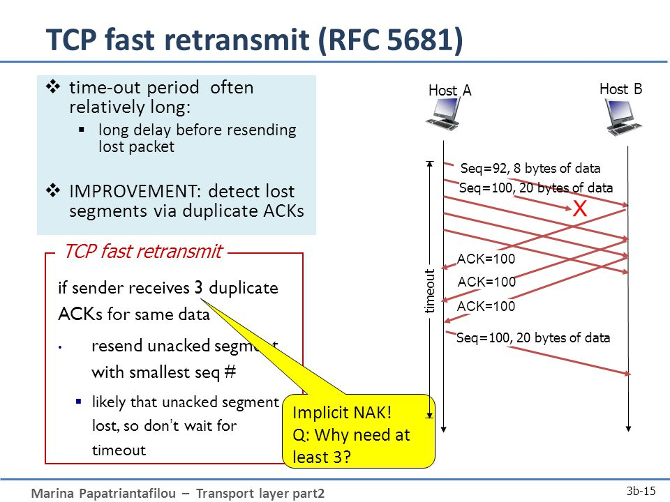 Marina Papatriantafilou – Transport layer part2 3b-15 TCP fast retransmit (RFC 5681)  time-out period often relatively long:  long delay before resending lost packet  IMPROVEMENT: detect lost segments via duplicate ACKs if sender receives 3 duplicate ACKs for same data resend unacked segment with smallest seq #  likely that unacked segment lost, so don't wait for timeout TCP fast retransmit Implicit NAK.