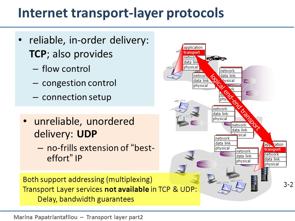 Marina Papatriantafilou – Transport layer part2 3b-3 Roadmap Transport Layer transport layer services multiplexing/demultiplexing connectionless transport: UDP principles of reliable data transfer connection-oriented transport: TCP – reliable transfer Acknowledgements Retransmissions Connection management Flow control and buffer space – Congestion control Principles TCP congestion control
