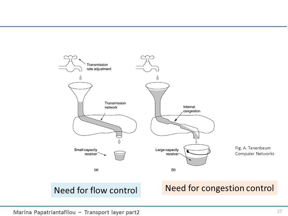 Marina Papatriantafilou – Transport layer part2 27 Need for flow control Need for congestion control Fig.