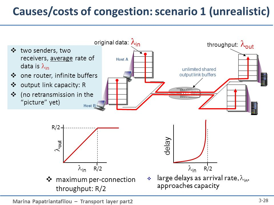 Marina Papatriantafilou – Transport layer part2 3-28 Causes/costs of congestion: scenario 1 (unrealistic)  two senders, two receivers, average rate of data is in  one router, infinite buffers  output link capacity: R  (no retransmission in the picture yet)  maximum per-connection throughput: R/2 unlimited shared output link buffers Host A original data: in Host B throughput:  out R/2 out in R/2 delay in  large delays as arrival rate, in, approaches capacity