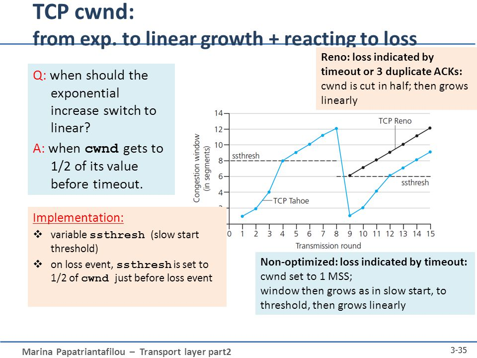 Marina Papatriantafilou – Transport layer part2 3-35 Q: when should the exponential increase switch to linear.