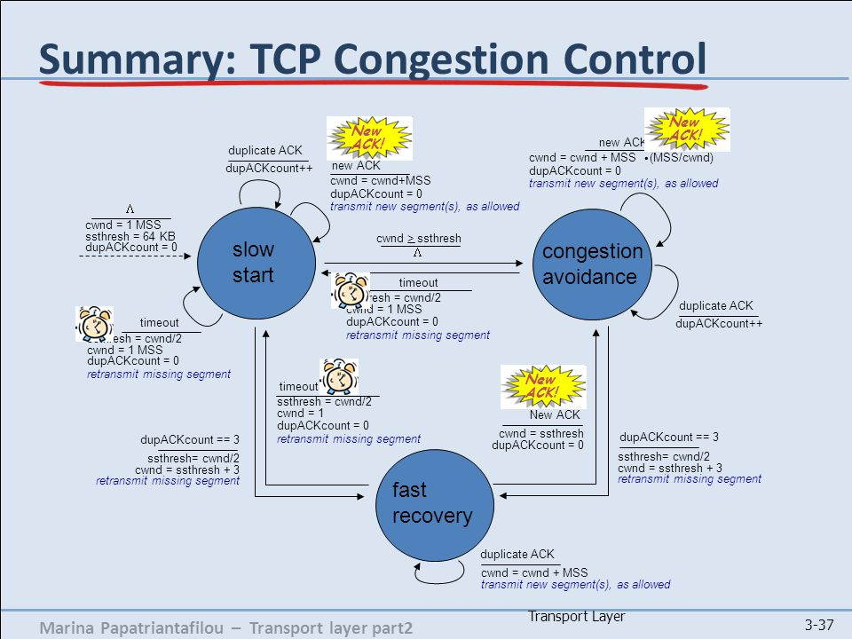 Marina Papatriantafilou – Transport layer part2 Transport Layer 3-37 Summary: TCP Congestion Control timeout ssthresh = cwnd/2 cwnd = 1 MSS dupACKcount = 0 retransmit missing segment  cwnd > ssthresh congestion avoidance cwnd = cwnd + MSS (MSS/cwnd) dupACKcount = 0 transmit new segment(s), as allowed new ACK.