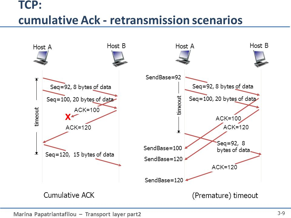 Marina Papatriantafilou – Transport layer part2 3-9 TCP: cumulative Ack - retransmission scenarios Cumulative ACK (Premature) timeout Host B Host A Seq=92, 8 bytes of data ACK=100 Seq=92, 8 bytes of data timeout ACK=120 Seq=100, 20 bytes of data ACK=120 SendBase=100 SendBase=120 SendBase=92 X Host B Host A Seq=92, 8 bytes of data ACK=100 Seq=120, 15 bytes of data timeout Seq=100, 20 bytes of data ACK=120