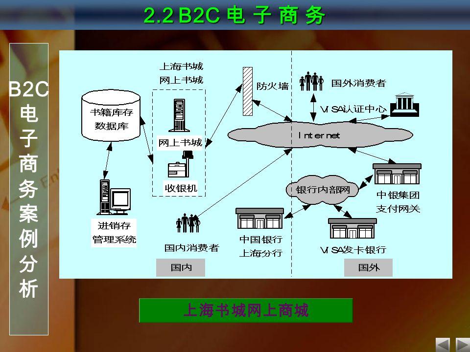 2.2 B2C 电 子 商 务 B2C 电 子 商 务 案 例 分 析 上海书城网上商城
