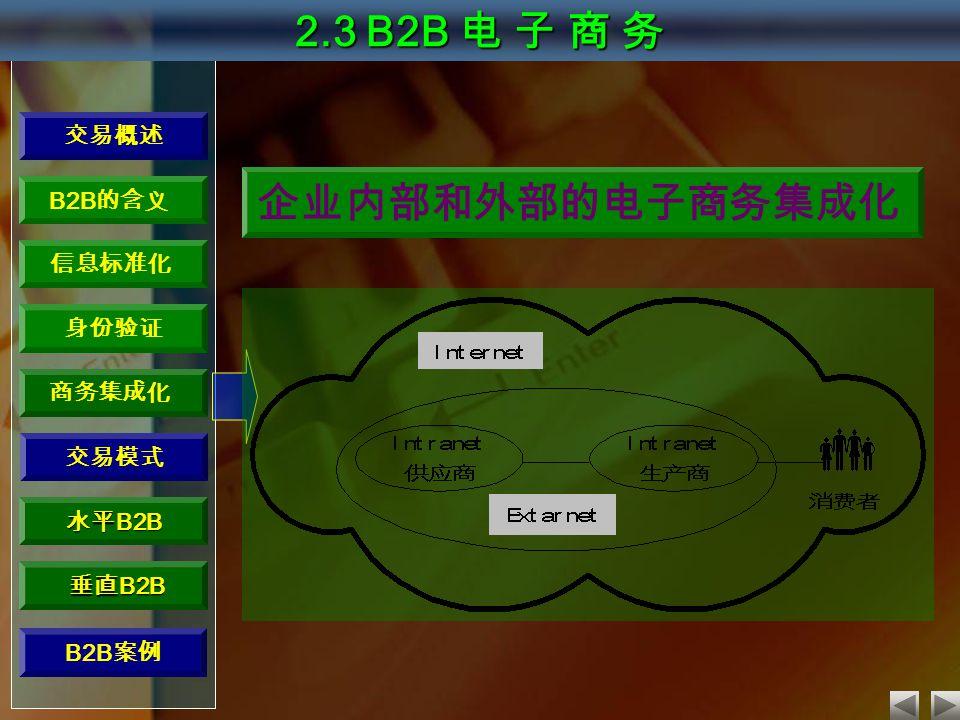 交易概述 B2B 的含义 信息标准化 身份验证 商务集成化 水平 B2B 垂直 B2B 垂直 B2B 2.3 B2B 电 子 商 务 交易模式 企业内部和外部的电子商务集成化 B2B 案例