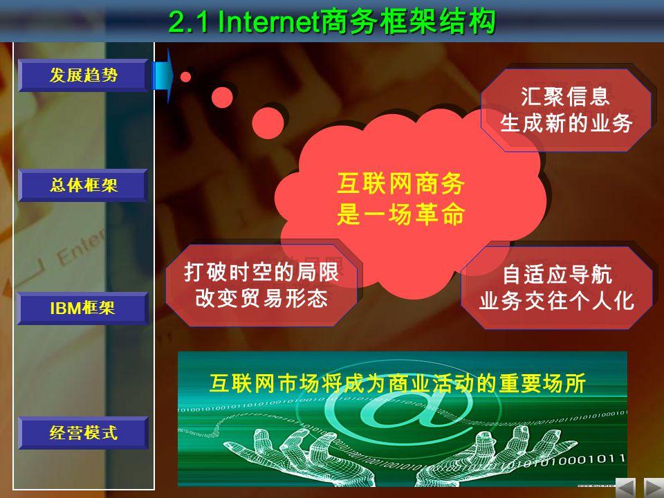 互联网商务 是一场革命 互联网商务 是一场革命 打破时空的局限 改变贸易形态 打破时空的局限 改变贸易形态 汇聚信息 生成新的业务 汇聚信息 生成新的业务 自适应导航 业务交往个人化 自适应导航 业务交往个人化 互联网市场将成为商业活动的重要场所 发展趋势 经营模式 总体框架 2.1 Internet 商务框架结构 IBM 框架