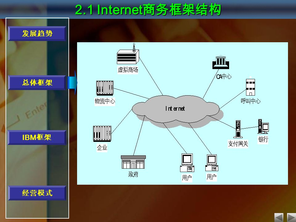 2.1 Internet 商务框架结构 发展趋势 经营模式 总体框架 IBM 框架