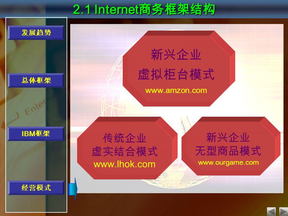 传统企业 虚实结合模式 www.lhok.com 新兴企业 无型商品模式 www.ourgame.com 新兴企业 虚拟柜台模式 www.amzon.com 2.1 Internet 商务框架结构 发展趋势 经营模式 总体框架 IBM 框架
