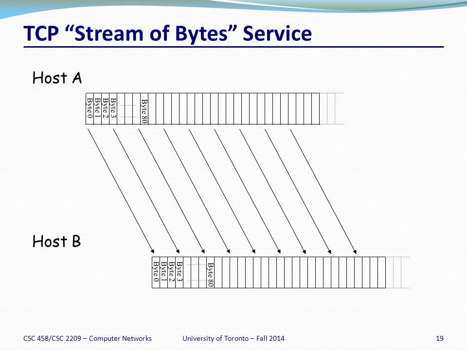 CSC 458/CSC 2209 – Computer Networks19University of Toronto – Fall 2014 TCP Stream of Bytes Service Byte 0Byte 1 Byte 2Byte 3 Byte 0Byte 1Byte 2Byte 3 Host A Host B Byte 80