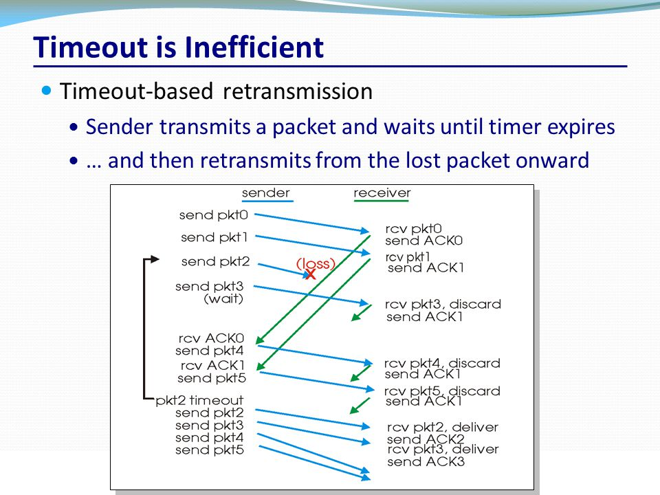 Timeout is Inefficient Timeout-based retransmission Sender transmits a packet and waits until timer expires … and then retransmits from the lost packe