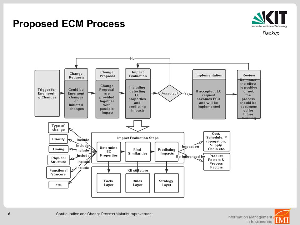 7 Information Management in Engineering Proposed Information Flow Configuration and Change Process Maturity Improvement