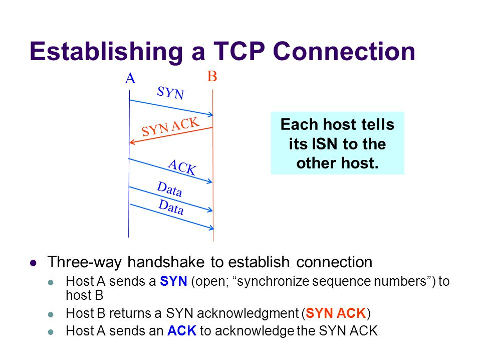 Establishing a TCP Connection Three-way handshake to establish connection Host A sends a SYN (open; synchronize sequence numbers ) to host B Host B returns a SYN acknowledgment (SYN ACK) Host A sends an ACK to acknowledge the SYN ACK SYN SYN ACK ACK A B Data Each host tells its ISN to the other host.