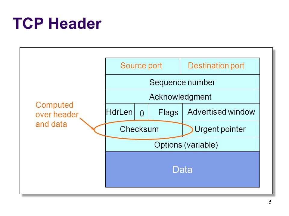 5 TCP Header Source portDestination port Sequence number Acknowledgment Advertised window HdrLen Flags 0 ChecksumUrgent pointer Options (variable) Data Computed over header and data