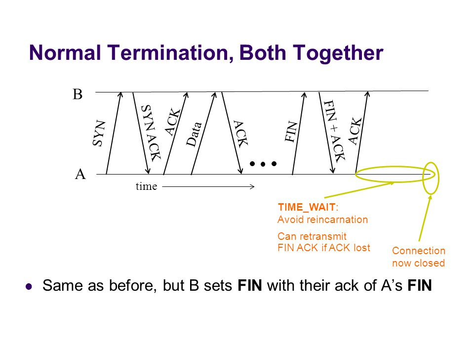 Normal Termination, Both Together Same as before, but B sets FIN with their ack of A's FIN SYN SYN ACK ACK Data FIN FIN + ACK ACK time A B ACK Connection now closed TIME_WAIT: Avoid reincarnation Can retransmit FIN ACK if ACK lost