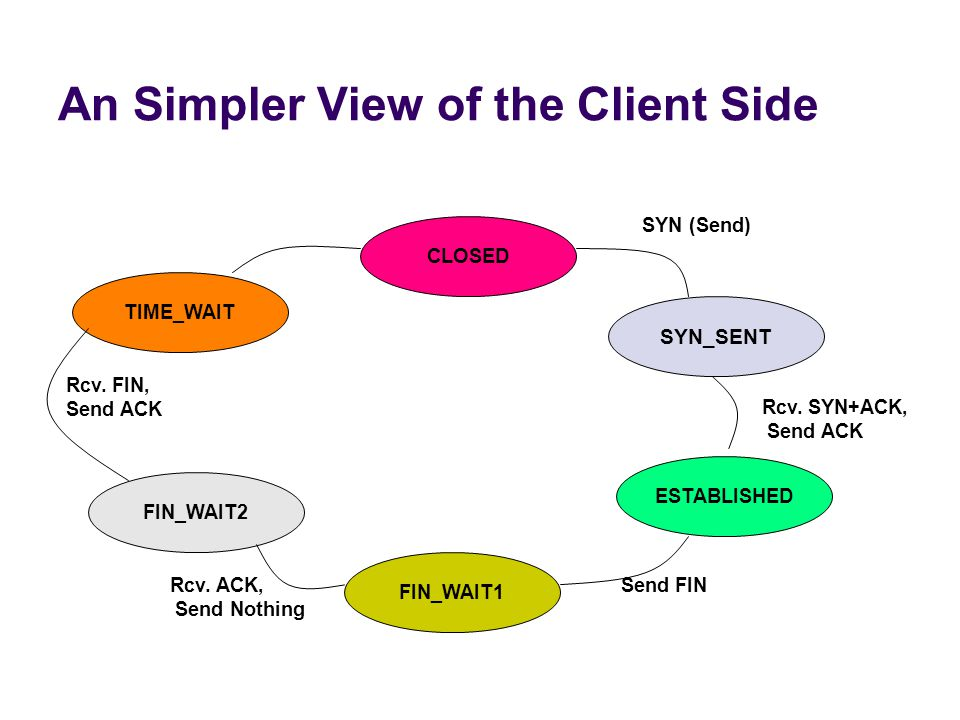 An Simpler View of the Client Side CLOSED TIME_WAIT FIN_WAIT2 FIN_WAIT1 ESTABLISHED SYN_SENT SYN (Send) Rcv.