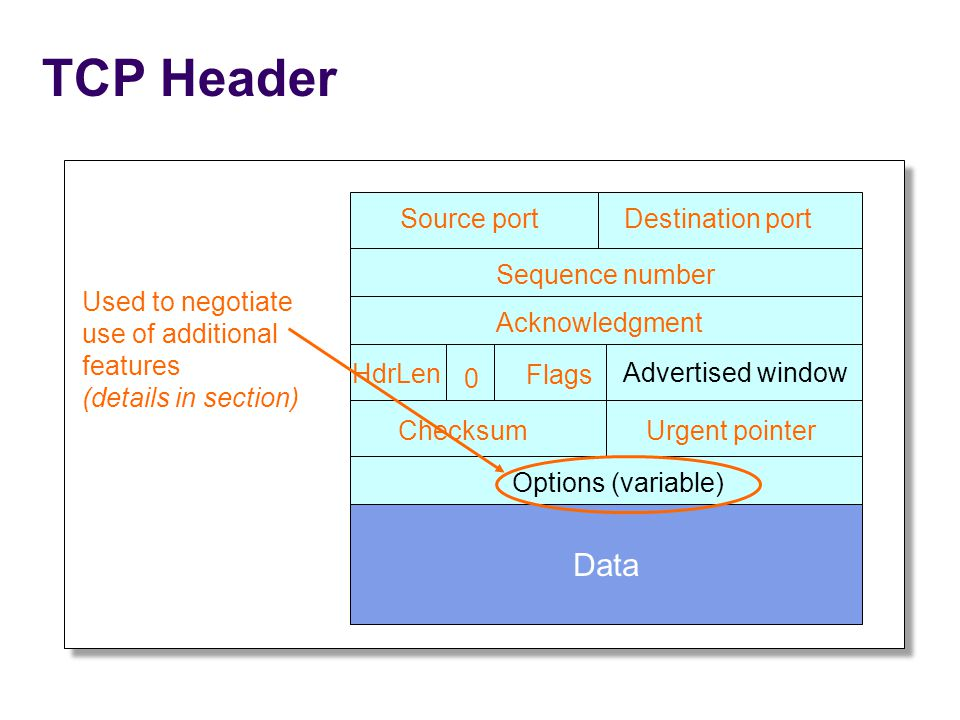 TCP Header Source portDestination port Sequence number Acknowledgment Advertised window HdrLen Flags 0 ChecksumUrgent pointer Options (variable) Data Used to negotiate use of additional features (details in section)