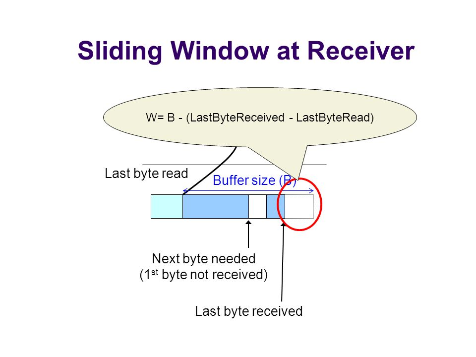 Sliding Window at Receiver Receiving process Next byte needed (1 st byte not received) Last byte read Last byte received Buffer size (B) W= B - (LastByteReceived - LastByteRead)