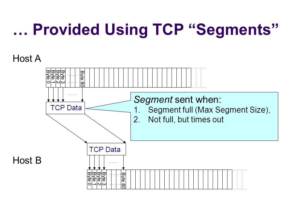 … Provided Using TCP Segments Byte 0Byte 1 Byte 2Byte 3 Byte 0Byte 1Byte 2Byte 3 Host A Host B Byte 80 TCP Data Byte 80 Segment sent when: 1.Segment full (Max Segment Size), 2.Not full, but times out