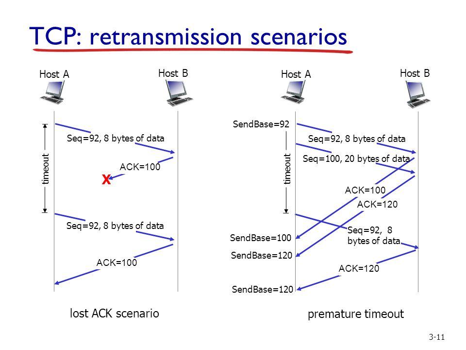 3-11 TCP: retransmission scenarios lost ACK scenario Host B Host A Seq=92, 8 bytes of data ACK=100 Seq=92, 8 bytes of data X timeout ACK=100 premature timeout Host B Host A Seq=92, 8 bytes of data ACK=100 Seq=92, 8 bytes of data timeout ACK=120 Seq=100, 20 bytes of data ACK=120 SendBase=100 SendBase=120 SendBase=92