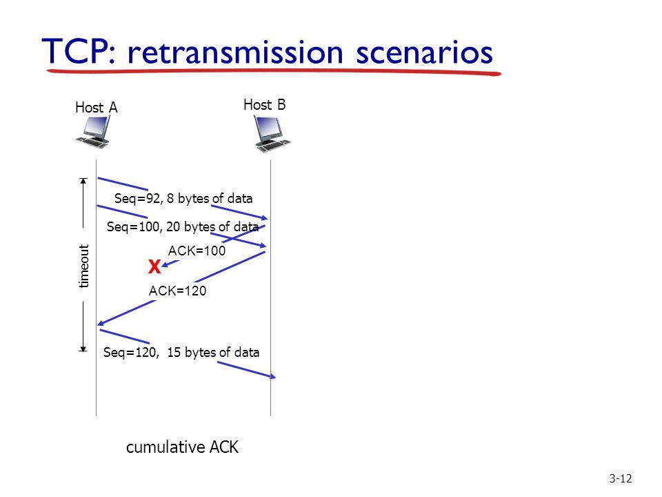 3-12 TCP: retransmission scenarios X cumulative ACK Host B Host A Seq=92, 8 bytes of data ACK=100 Seq=120, 15 bytes of data timeout Seq=100, 20 bytes of data ACK=120