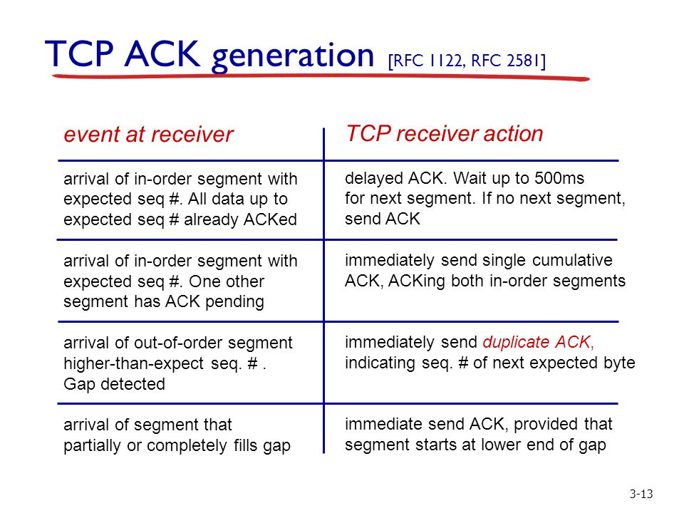 3-13 TCP ACK generation [RFC 1122, RFC 2581] event at receiver arrival of in-order segment with expected seq #. All data up to expected seq # already