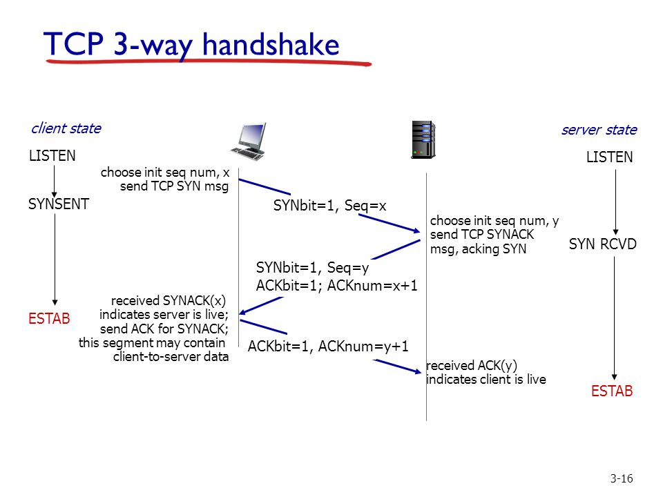 3-16 TCP 3-way handshake SYNbit=1, Seq=x choose init seq num, x send TCP SYN msg ESTAB SYNbit=1, Seq=y ACKbit=1; ACKnum=x+1 choose init seq num, y send TCP SYNACK msg, acking SYN ACKbit=1, ACKnum=y+1 received SYNACK(x) indicates server is live; send ACK for SYNACK; this segment may contain client-to-server data received ACK(y) indicates client is live SYNSENT ESTAB SYN RCVD client state LISTEN server state LISTEN
