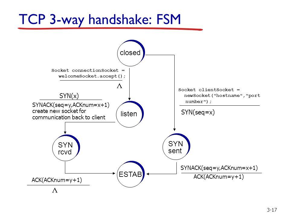 3-17 TCP 3-way handshake: FSM closed  listen SYN rcvd SYN sent ESTAB Socket clientSocket = newSocket( hostname , port number ); SYN(seq=x) Socket connectionSocket = welcomeSocket.accept(); SYN(x) SYNACK(seq=y,ACKnum=x+1) create new socket for communication back to client SYNACK(seq=y,ACKnum=x+1) ACK(ACKnum=y+1) 
