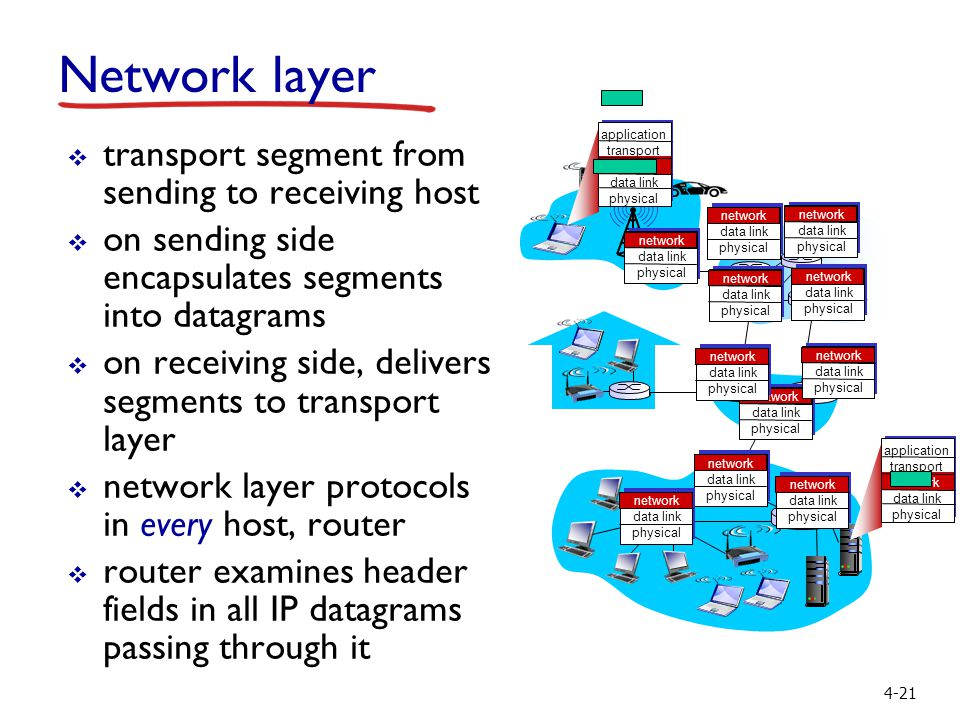 4-21 Network layer  transport segment from sending to receiving host  on sending side encapsulates segments into datagrams  on receiving side, deli